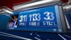 El mayor trol de la NBA lidera un festival exprés: 83 puntos en 24 minutos