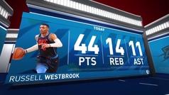 Russell Westbrook (44+14+11) supera a Payton y ya es el máximo anotador histórico de Thunder y Sonics