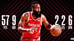 James Harden (57+9) ya sería MVP de la NBA según los antecedentes