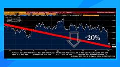El valor refugio favorito de los expertos para ganar más del 38% en Bolsa