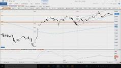 Videoanálisis técnico: Nada tumba a los mercados actuales