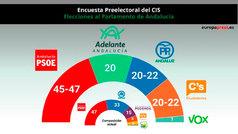 El CIS da la mayoría al PSOE en Andalucía