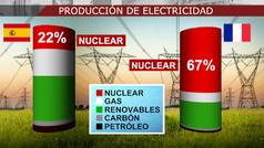 ¿Nuclear o baterías? Cómo evitar la dependencia del gas