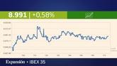 VIDEOANÁLISIS | Las claves de la Bolsa y la agenda del jueves