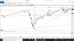 Videoanálisis técnico: Mismo escenario en los índices y atentos al bitcoin